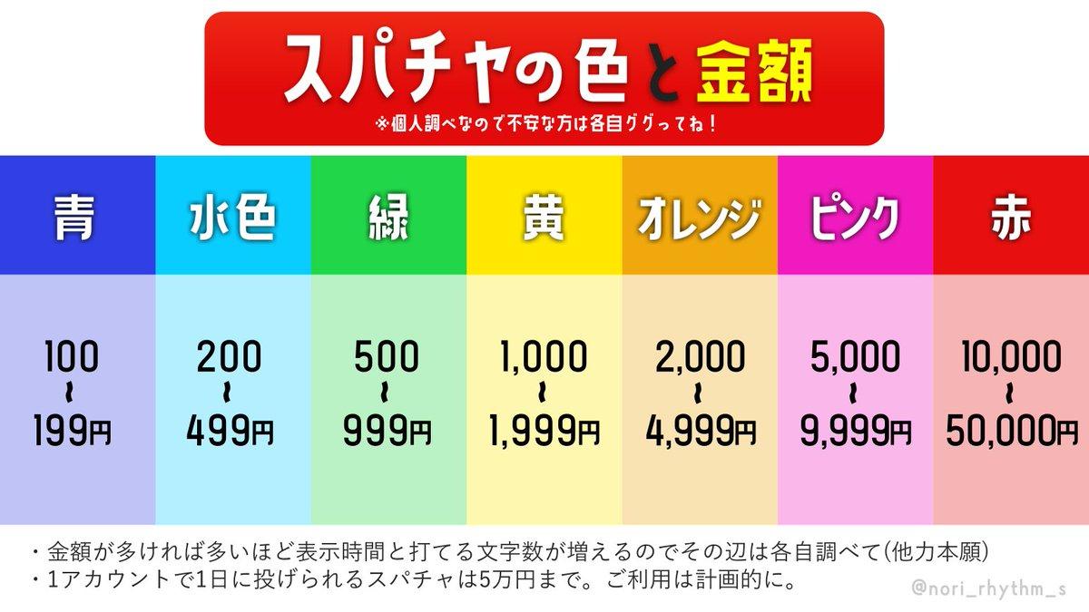 キッズ、親の金200万円以上を人気配信者に投げ銭www.その間わずか一か月!